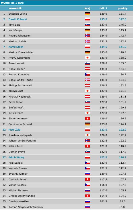 wyniki indywidualne 25.01