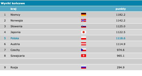 2wyniki drużynowe 25.01 nr 1