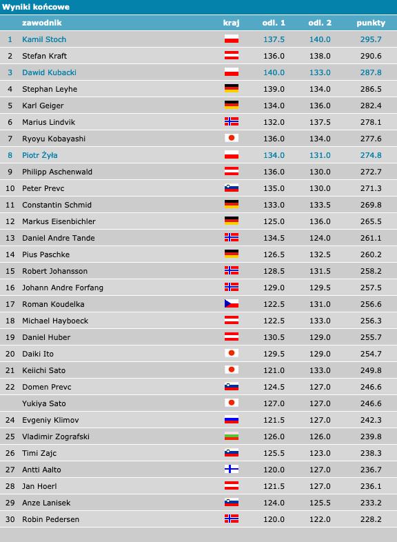 skoki wyniki 26.01